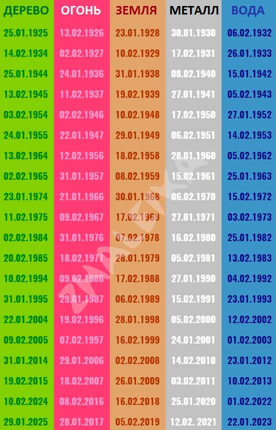 таблица определения стихии по году рождения