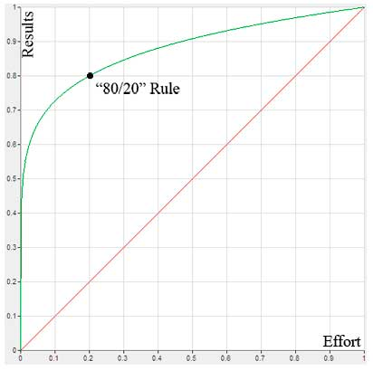 кривая распределения Парето
